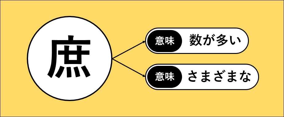 漢字から読み解く「庶務の定義」